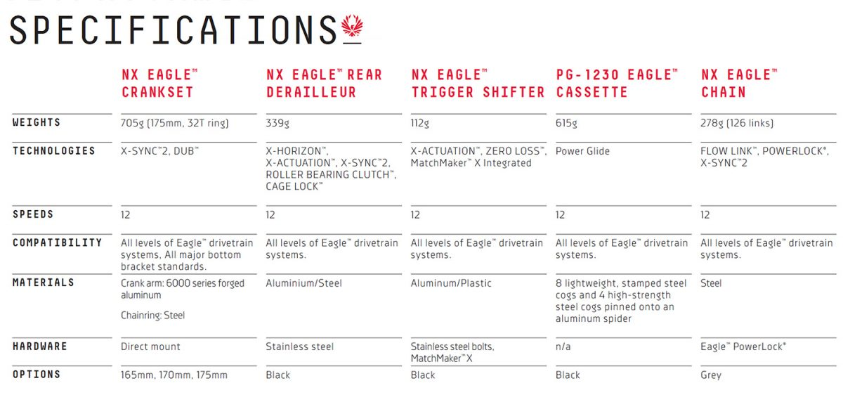 SRAM NX Eagle 2019