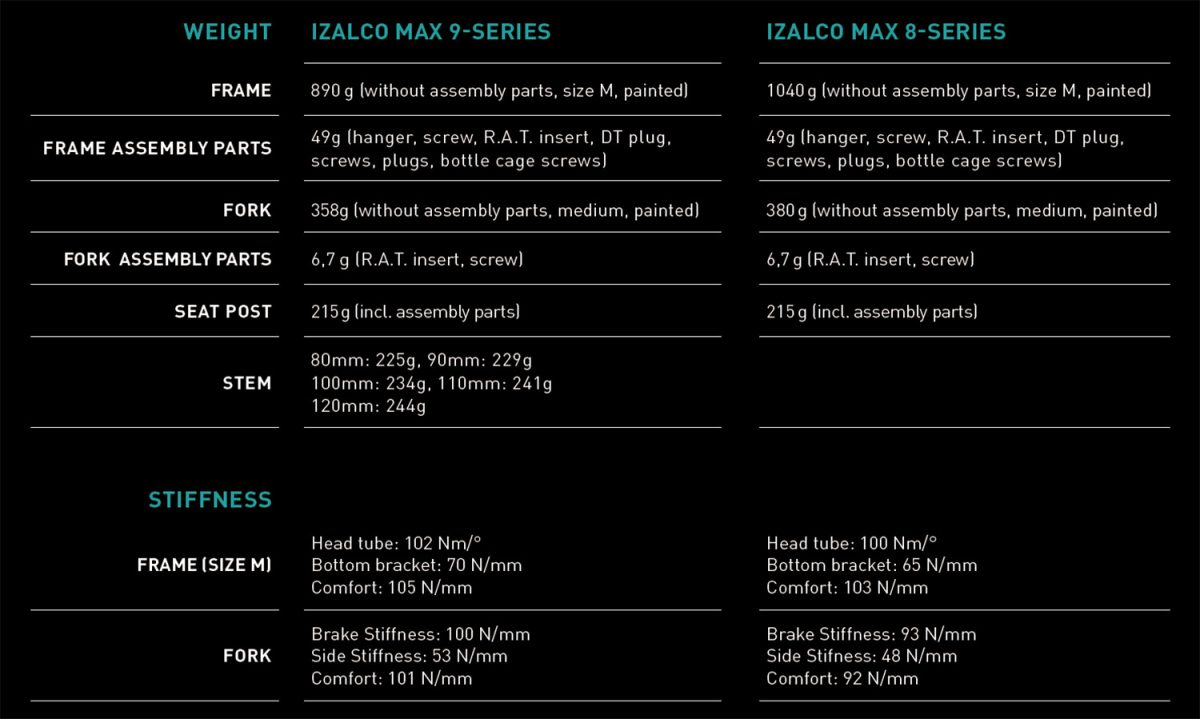 FOCUS IZALCO MAX 9 VS 8