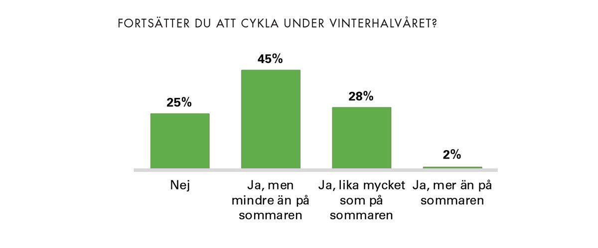 Cyklistvelometern 2018 vintercykling